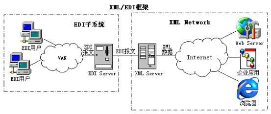 本期特约作者  王顺     XML这项炙手可热的技术,从一出现就成为业界一道亮丽的风景线,并在各个领域充分展开应用。顾名思义XML为可扩展标记语言,它简洁而快速地根据企业、科学等领域的需求来定制相关的标记集,实现最大限度的信息共享。   XML通过DTD定义了文档的词法、语法和部分语义,XSL规定了文档的表现形式,而XLink和XPointer定义了文档之间的关系,从而为基于Web的各种应用提供了一个描述数据和交换数据的有效手段。如果说,HTML提供了显示全球数据的通用方法,那么XML进一步提供了处理全